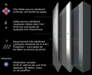 Encyclopedie environnement - radioactivite - differents rayonnements radioactifs