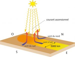 Encyclopedie environnement - circulation atmospherique - jet streams - alizes