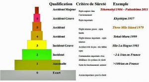 Encyclopedie environnement - nucleaire - accidents nucleaires - INES scale of nuclear accidents