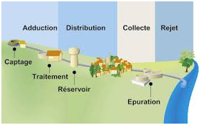 Encyclopedia environment - water shortage - domestic water cycle diagram - water cycle - groundwater