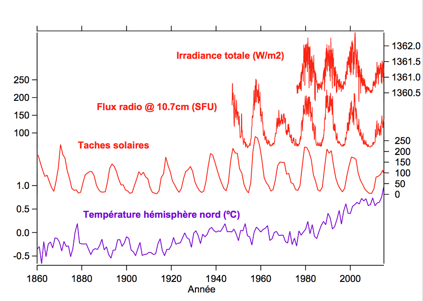 detailed look 1445f 863ff Figure 1. Changes in solar activity and surface temperature of the Earth  over approximately the past 150 years. Radio flux measures the magnetic  activity of ...