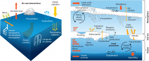 Encyclopedie environnement -modeles biosphere, hydrosphere, cryosphere - interactions ocean-atmosphere