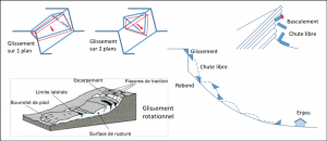 Encyclopedie environnement - eboulement - types de mouvements de pente - types of slope movements - landslides