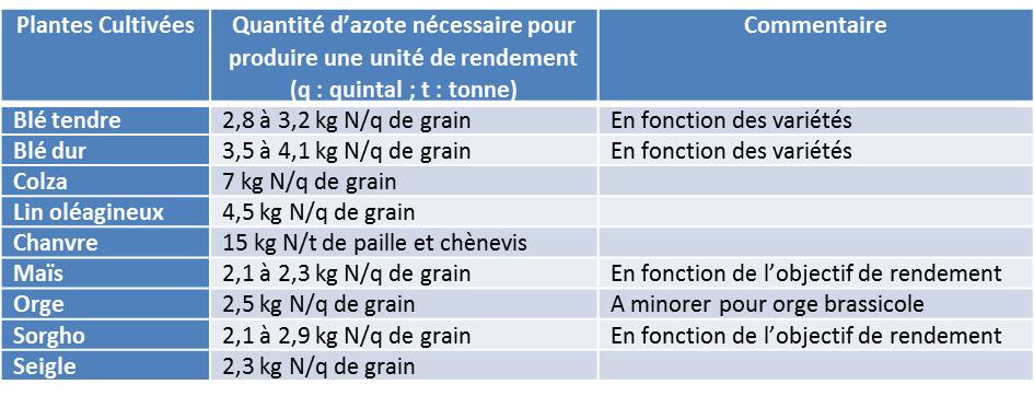 Encyclopedie environnement - nitrates sol - besoins azotes production plantes cultives