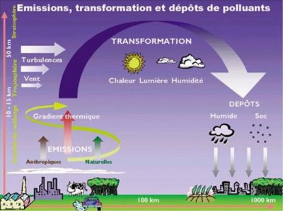 pollution - pollution de l'air - schema pollution - particules fines pollution - schema pollution - encyclopedie environnement