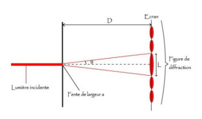 diffraction lumiere rouge - diffraction fente - diffraction lumiere - encyclopedie environnement