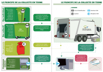 taxe enelevement ordures menageres - dechets menagers -  principle of implementing the Incentive Household Waste Collection Tax