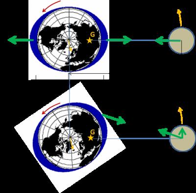 环境百科全书-潮汐-牛顿力学