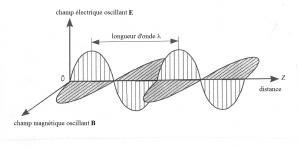 Encyclopédie environnement - couleur du ciel - onde électromagnétique - electromagnetic wave
