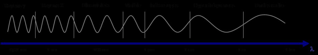 Encyclopédie environnement - couleur du ciel - spectre électromagnétique - electromagnetic spectrum