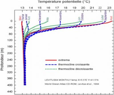 环境百科全书-海洋环境-地中海温度变化