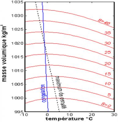 环境百科全书-海洋环境-海水密度变化