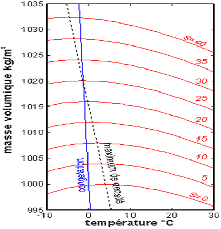Encyclopedie environnement - milieu marin - variation masse volumique eau mer - variatin sea water density - sea temperature