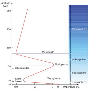 Encyclopédie environnement - atmosphere -temperature selon altitude - troposphere temperature