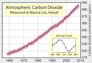 环境百科全书-能量-莫纳罗阿火山天文台的空气中二氧化碳浓度演变