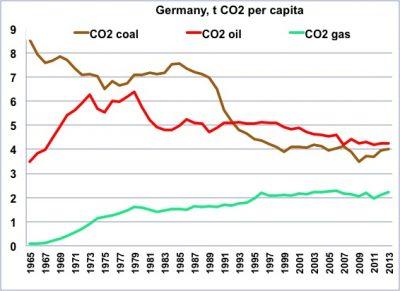 环境百科全书-能量-德国人均化石燃料二氧化碳排放量