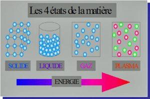 Encyclopedie environnement - radioactivite - 4 etats de la matiere - 4 states of matter