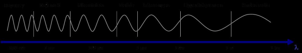 Encyclopédie environnement - énergies solaires - bandes rayonnement selon longueur d'onde - various radiation - solar energies