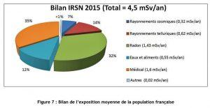 Encyclopédie environnement - radioactivité - irradiation moyenne habitant
