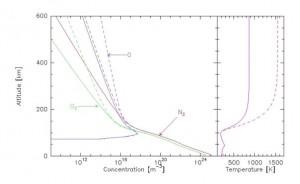 Encyclopédie environnement - haute atmosphère - haute atmosphère moyenne altitude - upper atmosphere