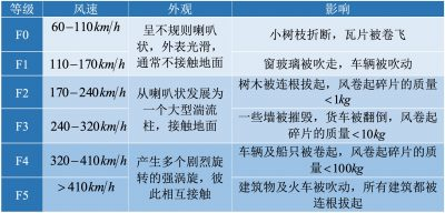 环境百科全书-龙卷风-龙卷风强度分级