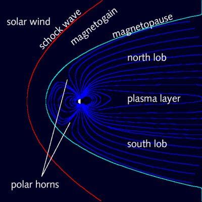 magnetosphere - solar wind