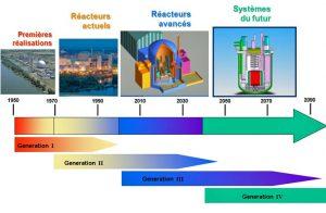 Encyclopedie environnement - nucleaire - 4 generations reacteurs nucleaires - 4 generations of nuclear reactors - nuclear reactors