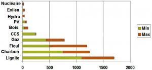 Encyclopedie environnement - nucleaire - emission gaz a effet de serre - greenhouse gases from electricity sources