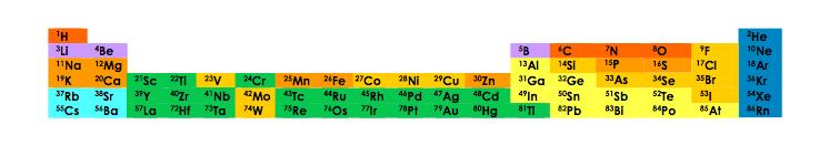 Encyclopédie environnement - premières cellules - atomes de la vie - atoms life - first cells