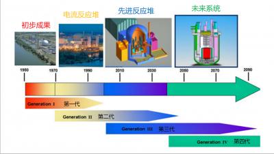 环境百科全书-核能-核反应堆发展
