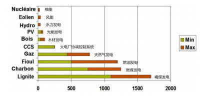 环境百科全书-核能-温室气体排放量