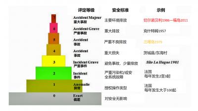 环境百科全书-核能-国际核事故等级