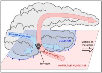 环境百科全书-龙卷风-龙卷风出现在上升气流和下沉气流的交界处
