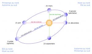 Encyclopédie environnement - lumière - cycle solaire