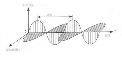 环境百科全书-天空-电磁波在给定时间内沿Oz方向传播的示意图
