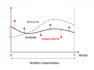 Encyclopédie environnement - données météorologiques - schéma d'assimilation 4D-Var - simplified representation 4D-var assimilation scheme