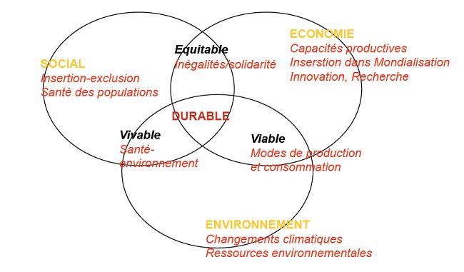 Encyclopedie environnement - developpement durable - schema - sustainable development