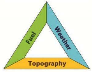 Encyclopedie environnement - feux de vegetation - triangle feu - fire triangle wildfire
