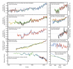 Encyclopedia environment - climate machine - independent indicators climate in evolution