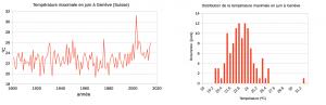 Encyclopedie environnement - machine climatique - Moyenne mois de juin température Geneve - maximum daytime temperature geneva