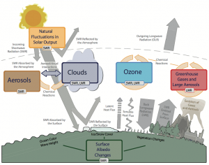 Encyclopedia environment - climate machine - main forces of climate change