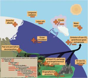 Encyclopedie environnement - machine climatique - Retroactions climatiques et leurs echelles de temps - climate machine - climate feedbacks
