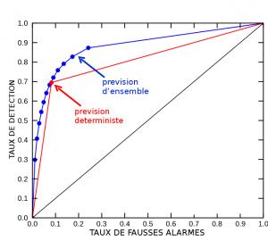 Encyclopedie environnement - prevision ensemble - Diagramme ROC