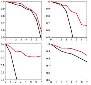 Encyclopedie environnement - prevision saisonniere - Coefficient de correlation temperature prevue et temperature observee Pacifique