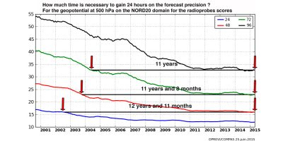 ARPEGE model quality forecasts