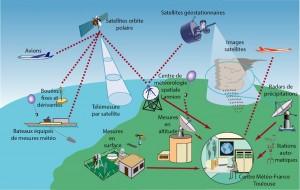 Encyclopédie environnement - prévision météorologique - systèmes observations météorologie opérationnelle - observation meteorology