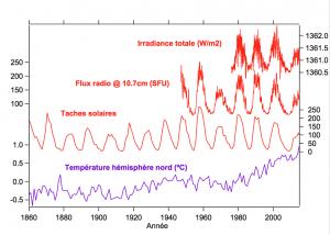 Encyclopédie environnement - soleil impact climat - Variations activité solaire et température Terre derniers 150 ans - solar activity - surface temperature on earth - radio measures magnetic activity of sun