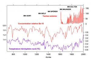 Encyclopédie environnement - soleil impact climat - Activité solaire température Terre derniers 1200 ans - solar activity