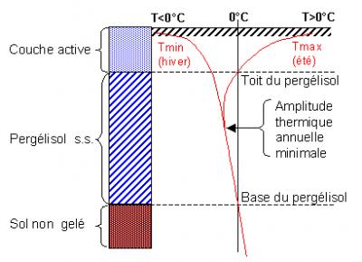 永久冻土的典型垂直热剖面(显示了最高温(Tmax)和最低温(Tmin)曲线)和相对应的结构。