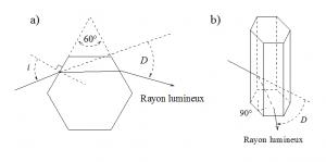 Encyclopédie environnement - halos atmosphériques - prismes impliqués dans formation de halos - atmospheric halos